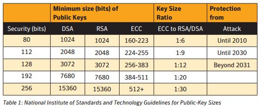 ECC KeySizes Vs RSA and DSA