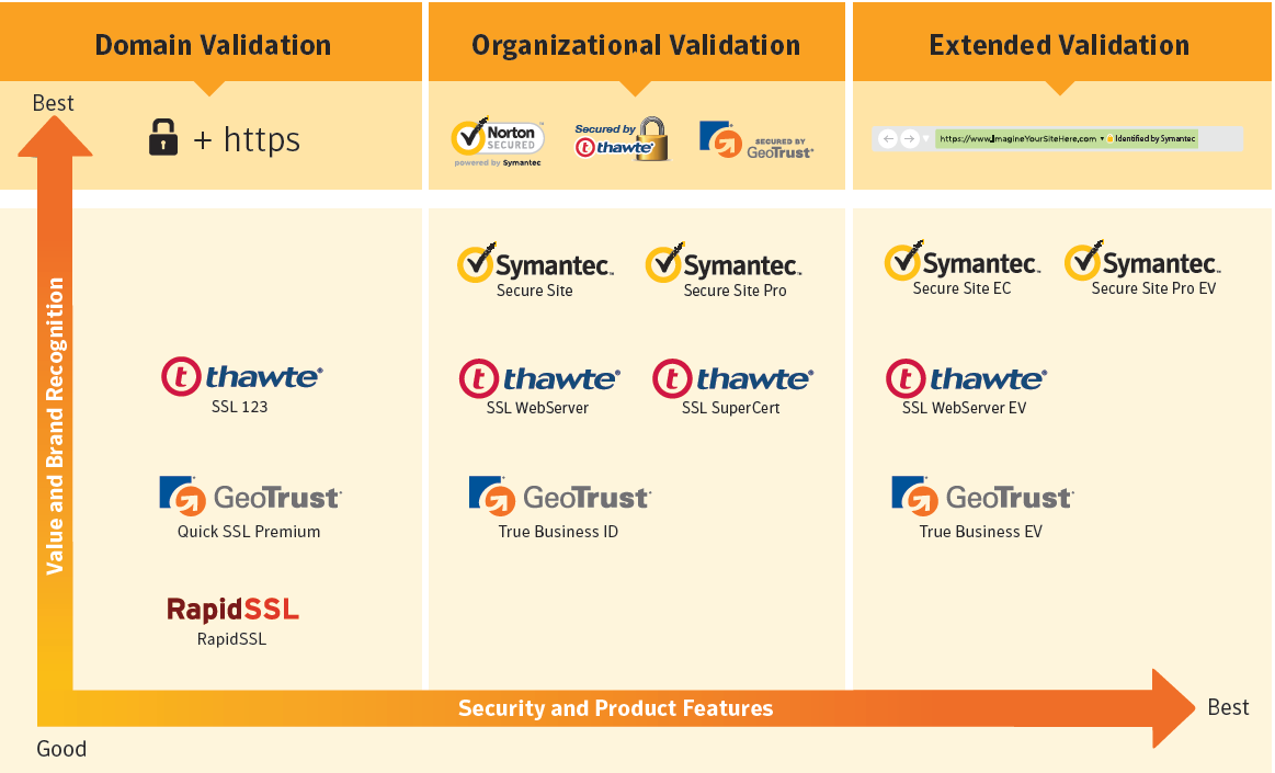 What Is The Difference Between Ssl Certificates