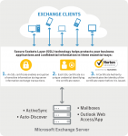 Microsoft Exchange: How it fits into business