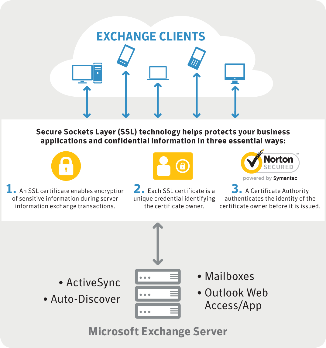 Ssl solutions for microsoft exchange microsoft exchange how it fits into business 1betcityfo Image collections
