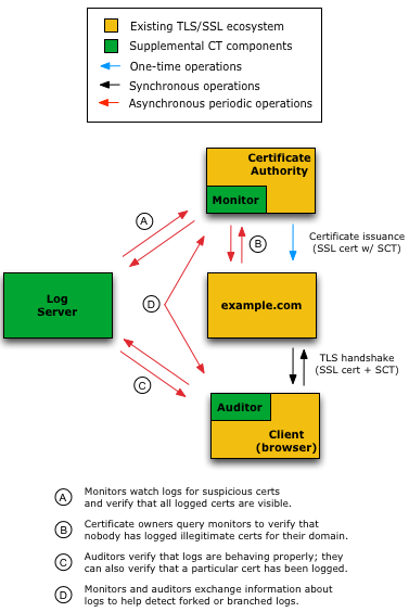 Certificate Security Triad