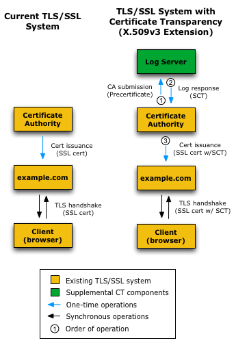 How Certificate Transparency Works