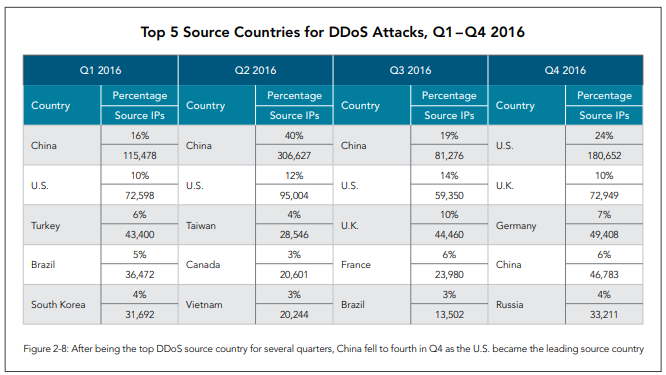 Top 5 Source Countries for DDoS Q1-Q4 2016