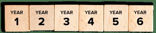 Acmetek Multi Year Plan